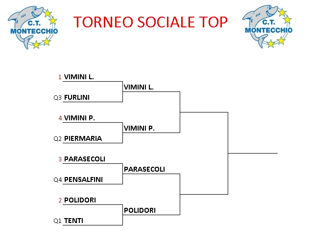 Tabellone-Top