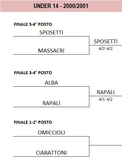 Finali2000-2001