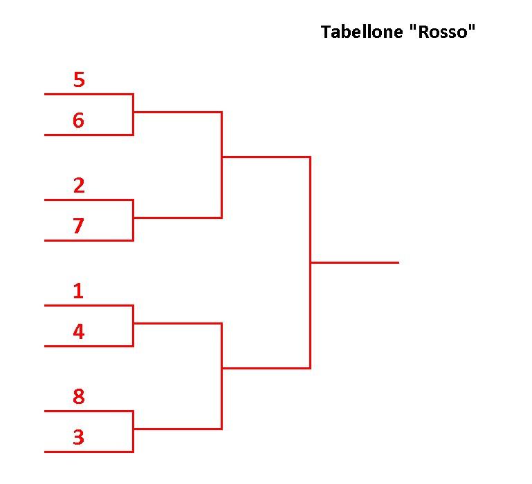 Tabellone-Rosso-compilato
