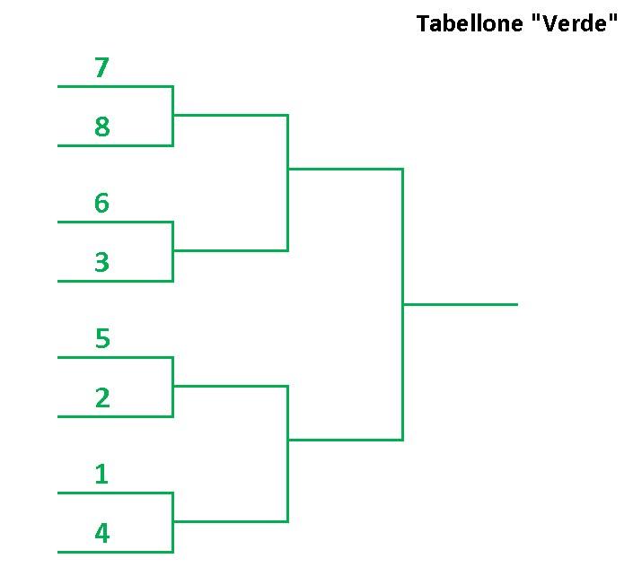 Tabellone-Verde-compilato